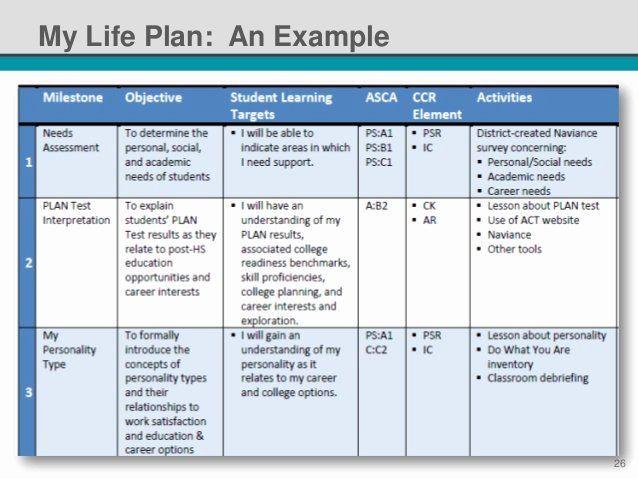Individual Learning Plan Template Individual Learning Plan Template New You Have Won the