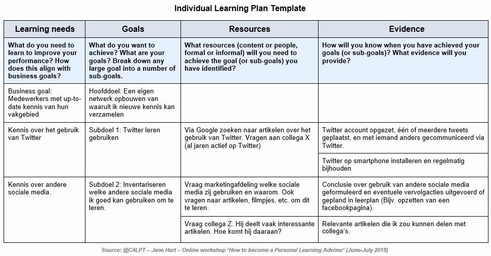 Individual Learning Plan Template Personal Learning Plan Template Lovely Individual Learning