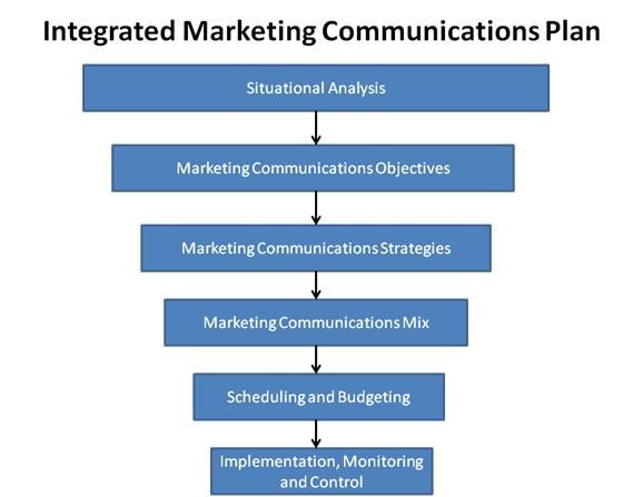 Integrated Marketing Communications Plan Template Marketer57 578—447