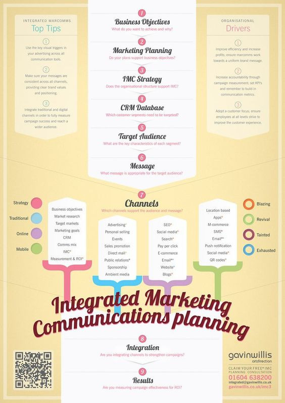 Integrated Marketing Communications Plan Template social Media Stra Integrated Marketing Munications
