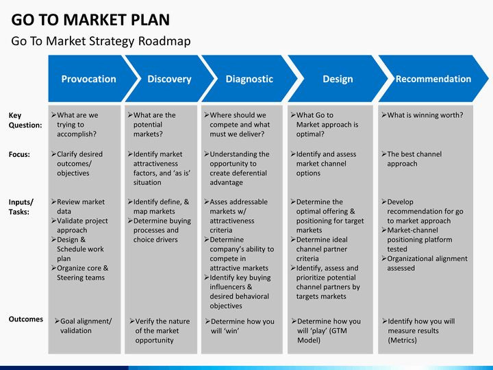 Integrated Marketing Plan Template Go to Market Plan Template New Go to Market Plan Powerpoint