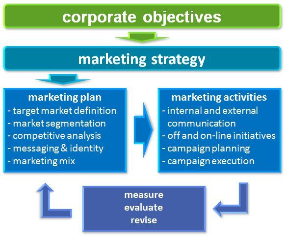 Integrated Marketing Plan Template Integrated Marketing Strategy
