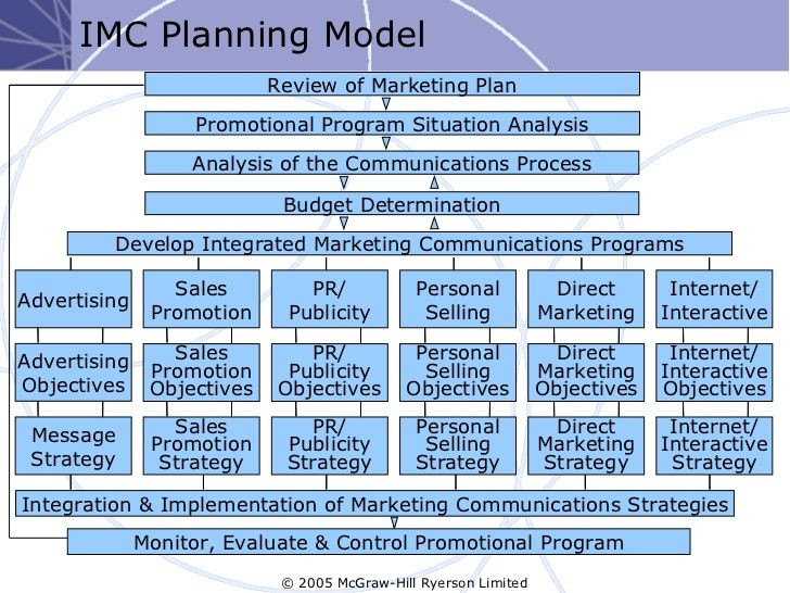Integrated Marketing Plan Template Marketing Plan Template Google Search