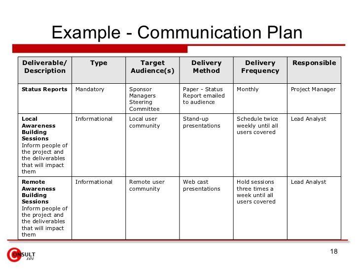 Internal Communication Plan Template Munication Plan Example
