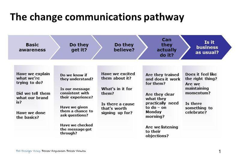 Internal Communication Plan Template Munication Strategy Template
