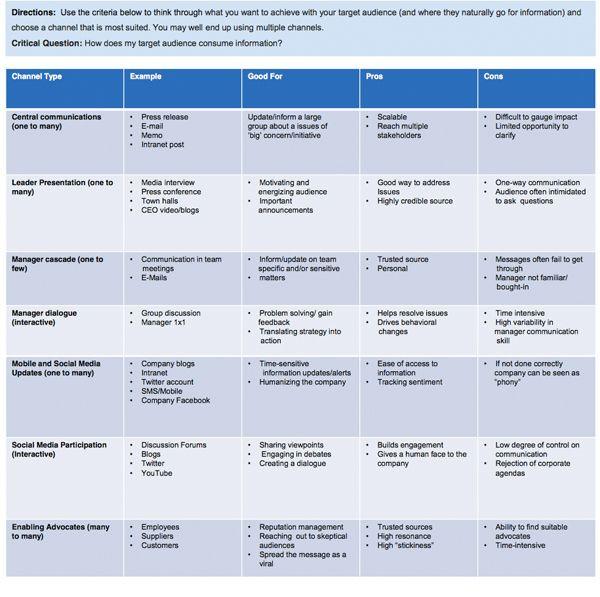 Internal Communications Plan Template Internal Munication Channel Selection Guide