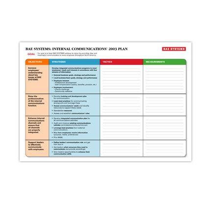 Internal Communications Plan Template Internal Munication Plan Example
