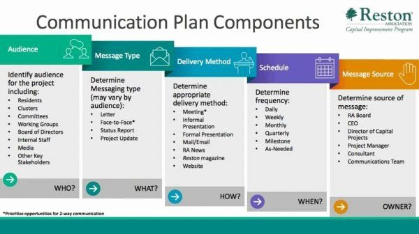 Internal Communications Plan Template Project Munication Plan Template Luxury Five Step Process