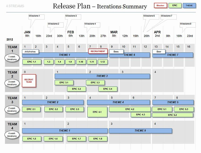 It Project Rollout Plan Template Agile Project Plan Template Excel Beautiful Powerpoint Agile