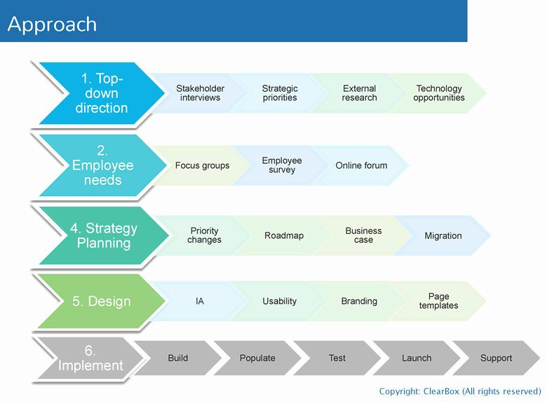 It Project Rollout Plan Template Project Rollout Plan Template Elegant Intranet Foundations