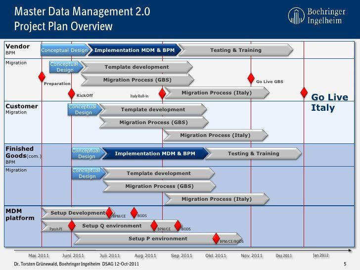 It Project Rollout Plan Template Roll Out Plan Template Awesome Sap Netweaver Mdm Als
