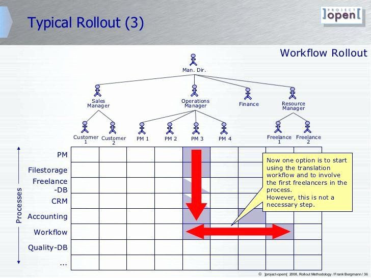It Project Rollout Plan Template Roll Out Plan Template Best Planning Template Project