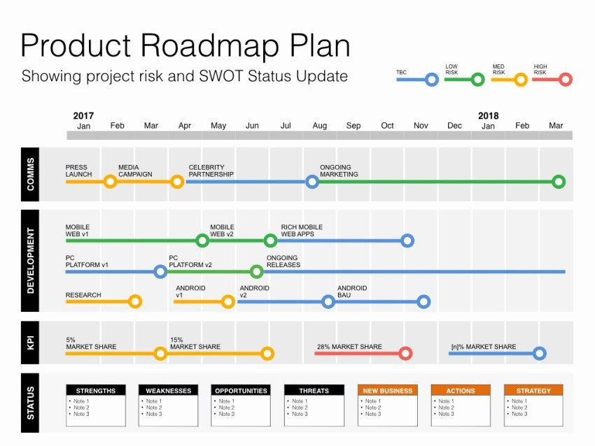 It Project Rollout Plan Template Roll Out Plan Template Inspirational Do Pestle and Pestel