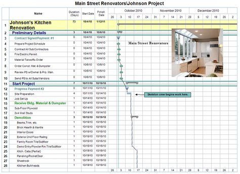 Kitchen Remodel Project Plan Template Renovation Project Management Template