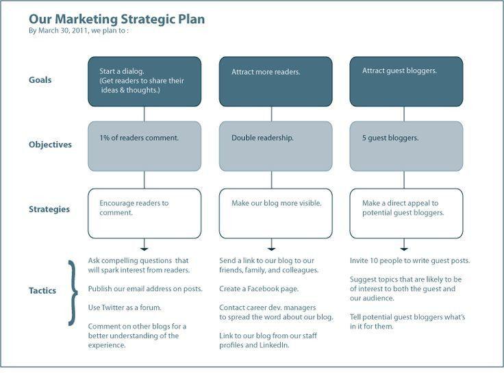 Life Coaching Marketing Plan Template Life Coaching Marketing Plan Template Inspirational Best 25