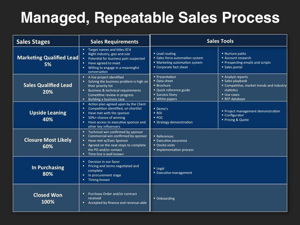 Life Coaching Marketing Plan Template Pin On Creating Examples Plan Templates