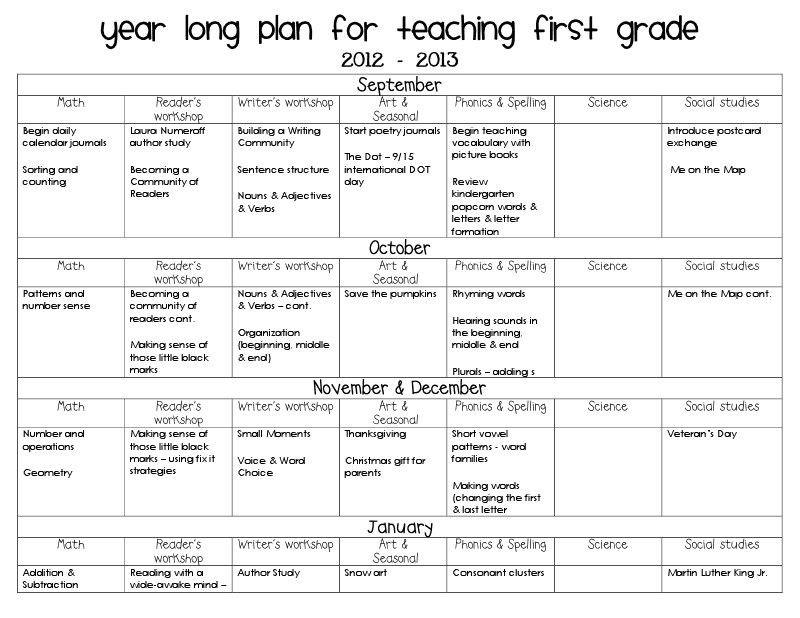 Long Range Lesson Plans Template Long Range Lesson Plan Template Fresh the Accidental Teacher