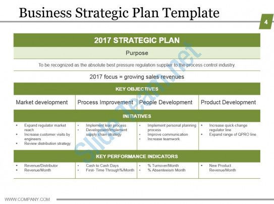 Long Term Planning Template Business Strategic Planning Template for organizations