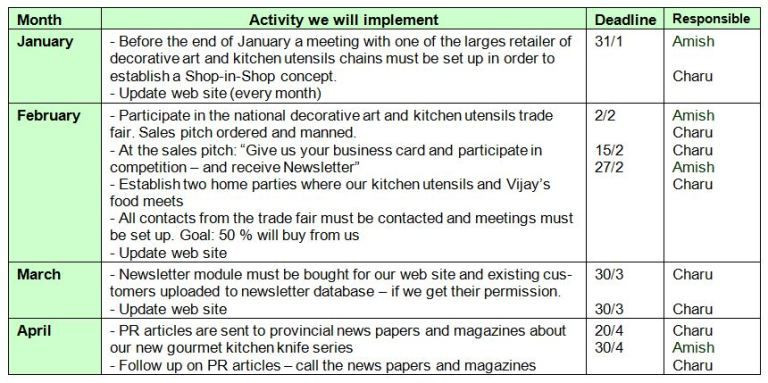 Marketing Action Plan Template Excel Marketing Action Plan 51