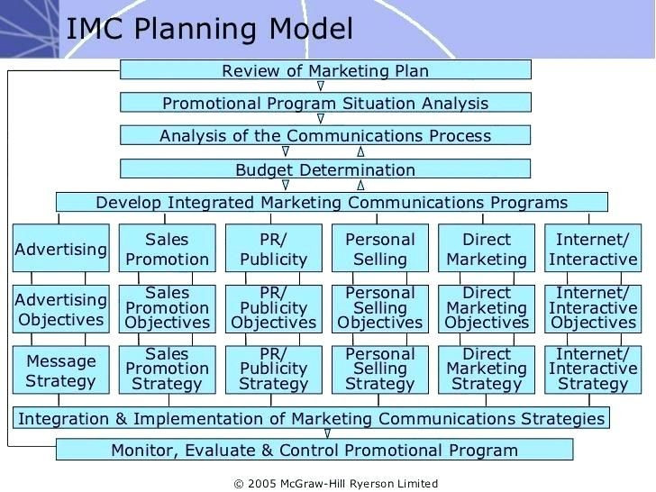 Marketing Communications Plan Template 9 Integrated Marketing Munication Plan Templates Doc and