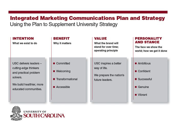 Marketing Communications Plan Template Pin Di Marketing