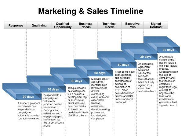 Marketing Plan Template Excel Marketing Plan Timeline Template