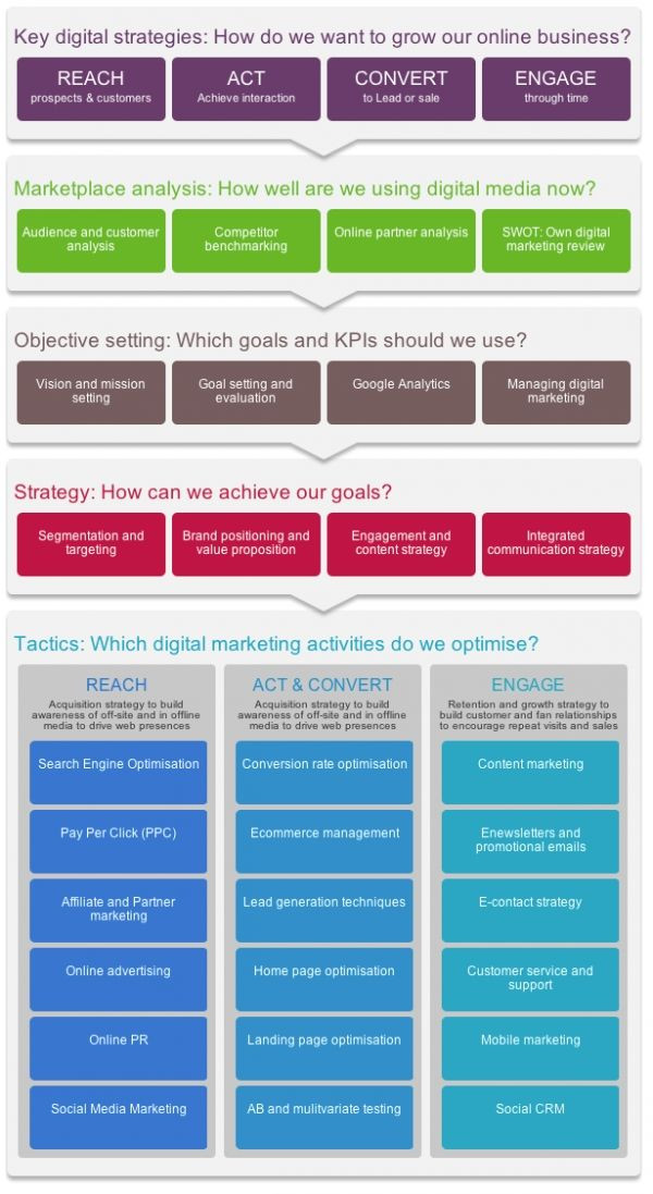Marketing Plan Template Word Digital Marketing Strategy and Planning Word Template Smart