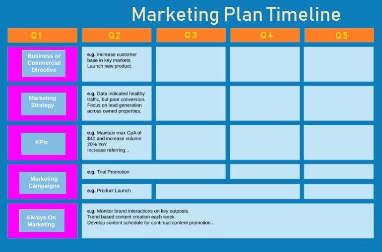 Marketing Plan Template Word Marketing Plan Timeline Template