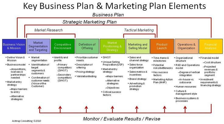 Marketing Plan Template Word Your Strategic Marketing Plan is An Integral Part Of Your