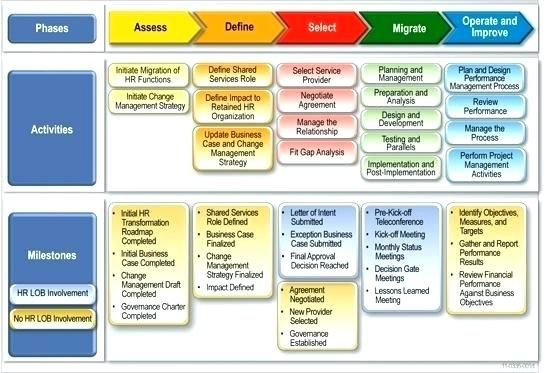 Migration Plan Template Excel Deliverables Template Excel Project Timeline Template Excel