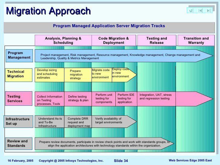 Migration Plan Template Excel Migration Project Plan Template Elegant Index Cdn 25 2000