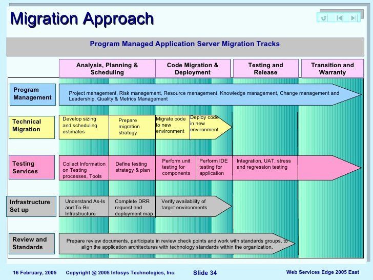 Migration Project Plan Template Migration Project Plan Template Elegant Index Cdn 25 2000