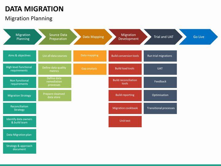 Migration Project Plan Template Migration Project Plan Template Lovely Data Migration