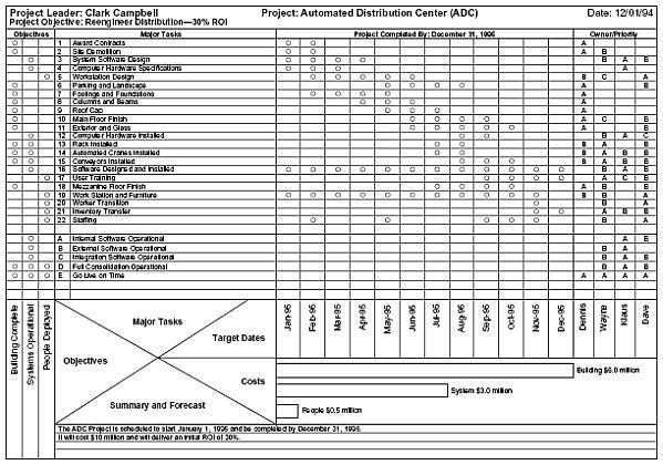 One Page Project Plan Template E Page Project Plan Template Elegant the E Page Project