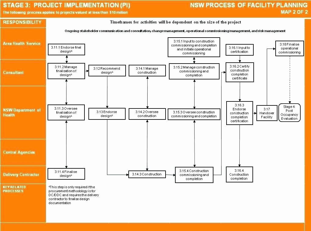 One Page Project Plan Template E Page Project Plan Template Inspirational E Page