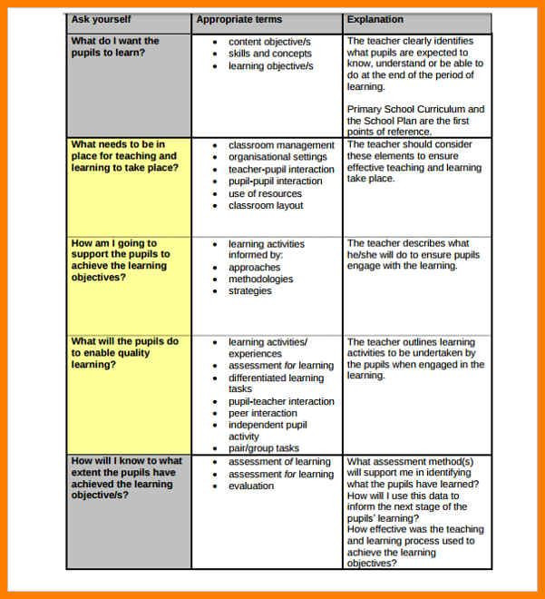 Orton Gillingham Lesson Plan Template 9 Teacher Lesson Plan Template Phoenix Officeaz