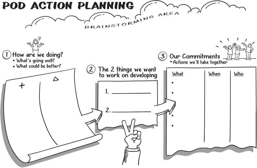 Person Centered Planning Template Action Planning Template