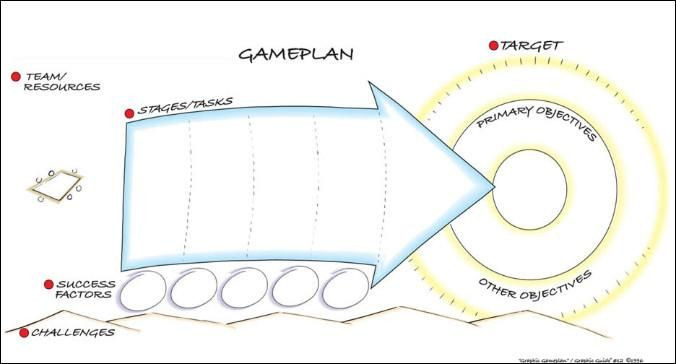 Person Centered Planning Template Graphic Gameplan Grove tools Inc