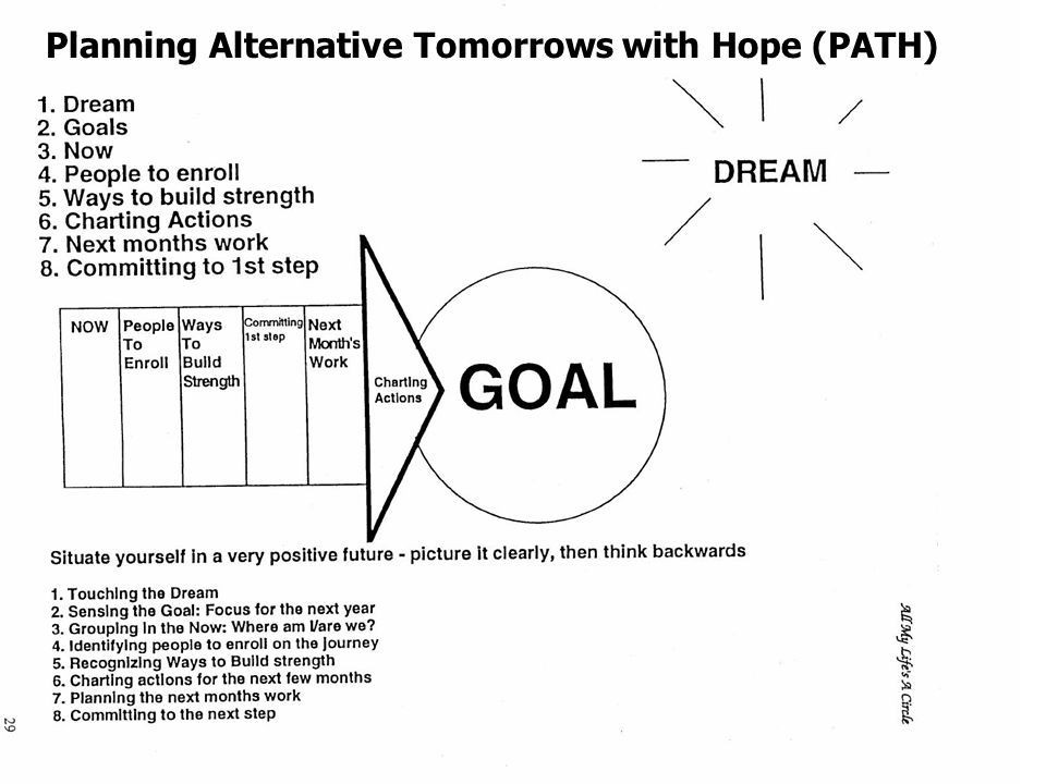 Person Centered Planning Template Image Result for Planning Alternative tomorrows with Hope