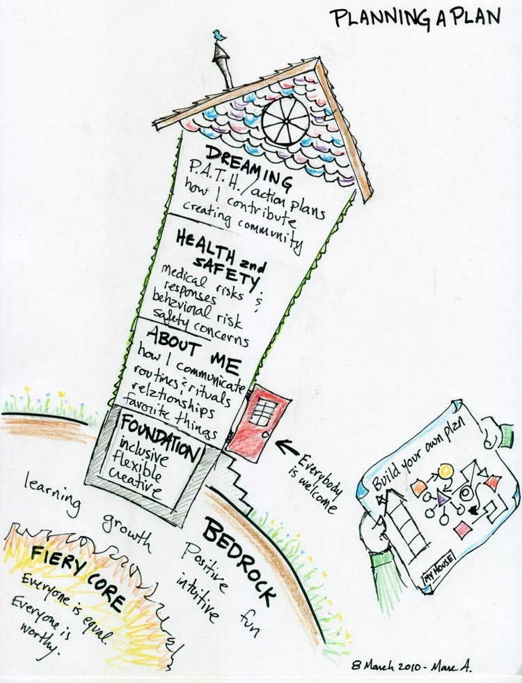 Person Centered Treatment Planning Template Papershine A Graphic Representation Of How to Approach