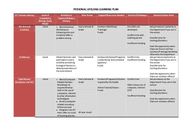 Personalised Learning Plans Template Personalized Learning Lesson Plan Template Unique Personal