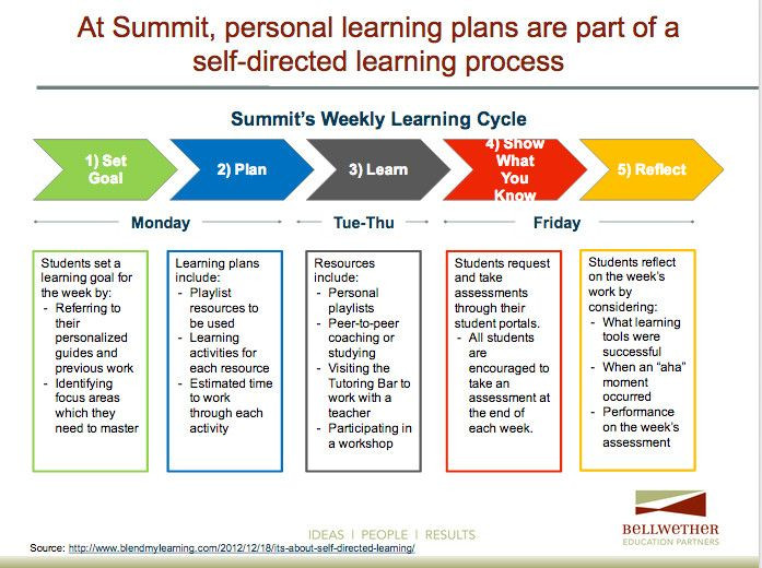 Personalized Learning Lesson Plan Template Personalized Learning Plans Template Luxury Take Aways From
