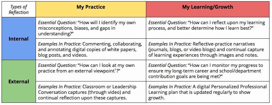 Personalized Learning Plans Template Personal Learning Plan Example Unique Building the Basics