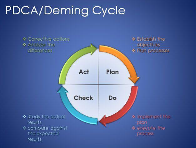 Plan Do Study Act Template Free Plan Do Check Act Powerpoint Template Free Powerpoint