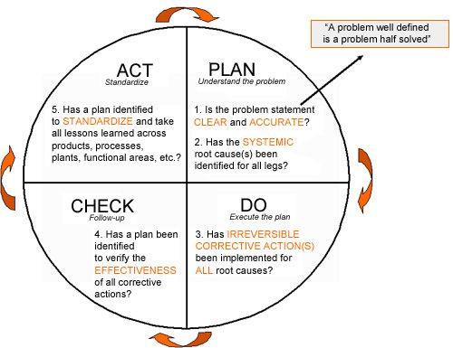 Plan Do Study Act Template Pdca Plan Do Check Act Template