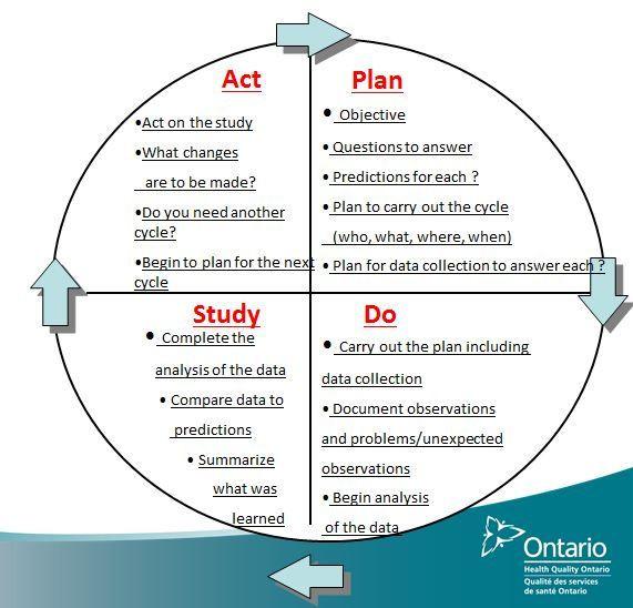 Plan Do Study Act Template Pdsa Cycle