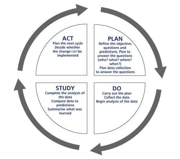Plan Do Study Act Template Pin by Shaunda Jennings On Math