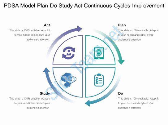 Plan Do Study Act Template Plan Do Study Act Template Awesome Pdsa Model Plan Do Study
