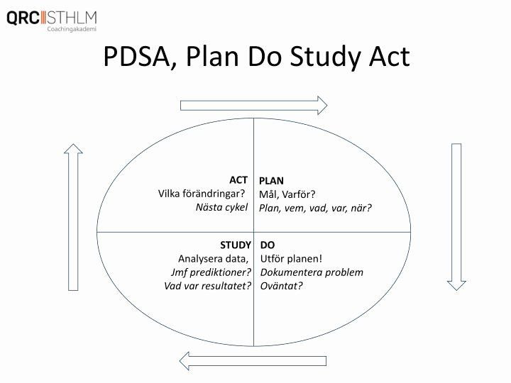 Plan Do Study Act Template Plan Do Study Act Template Beautiful Plan Do Study Act Cycle