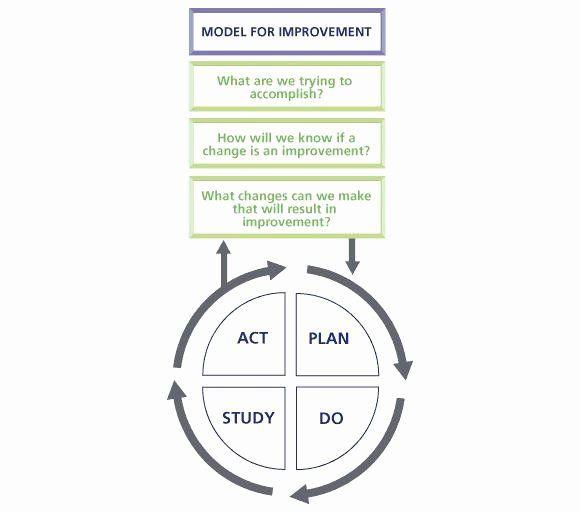 Plan Do Study Act Template Plan Do Study Act Template Fresh Plan Do Study Act Pdsa Nhs